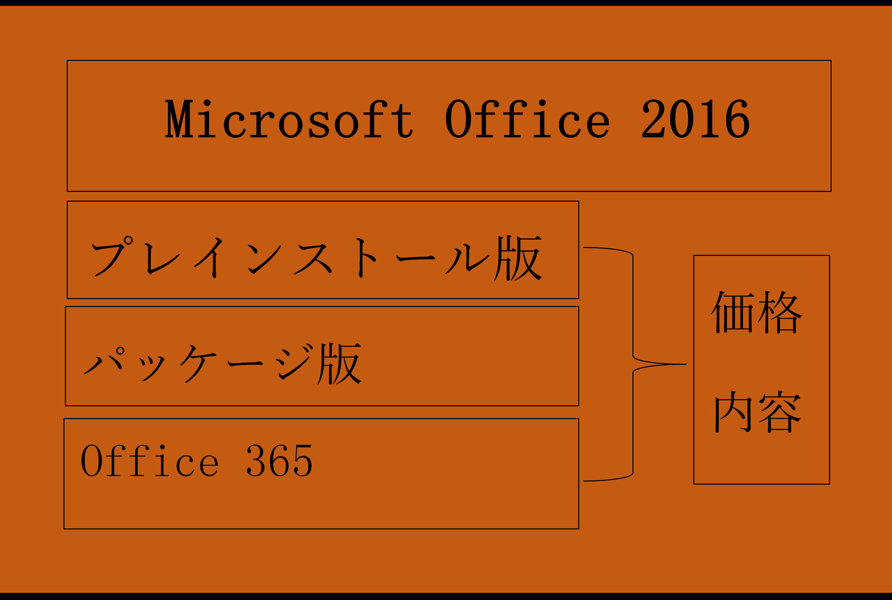 Officeを購入するならどれを選ぶべき?最新バージョンのOffice 2016がオススメ!