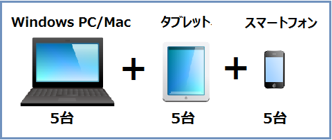 個人でOffice 365を使う時のもう一つの選択肢―Office 365 Home Premium