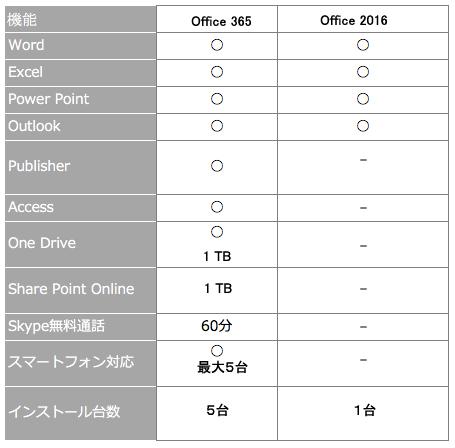 office365とOffice2016の機能比較